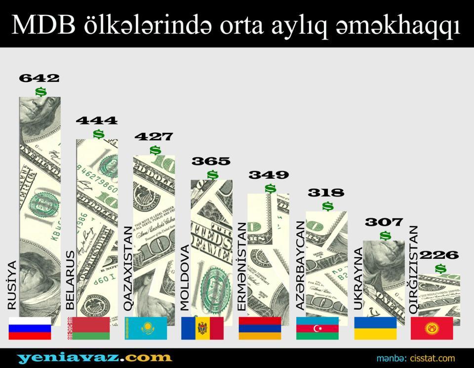 MDB ölkələrində orta aylıq əməkhaqqı - İNFOQRAFİKA