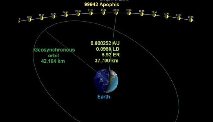 Sürətlə dünyaya yaxınlaşan astroid dünya ilə toqquşa bilər