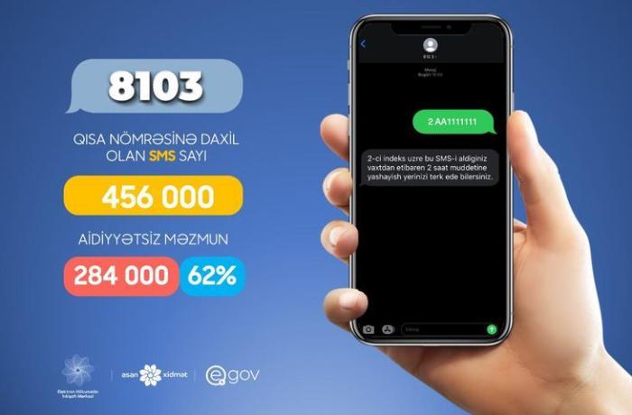 8103 qısa nömrəsinə nə qədər SMS göndərildiyi açıqlandı