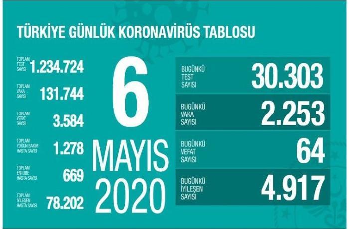 Türkiyədə COVID-19-dan indiyədək 3584 nəfər ölüb