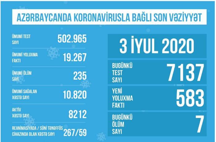 Azərbaycanda aparılan koronavirus testlərinin sayı 500 mini keçib - STATİSTİKA