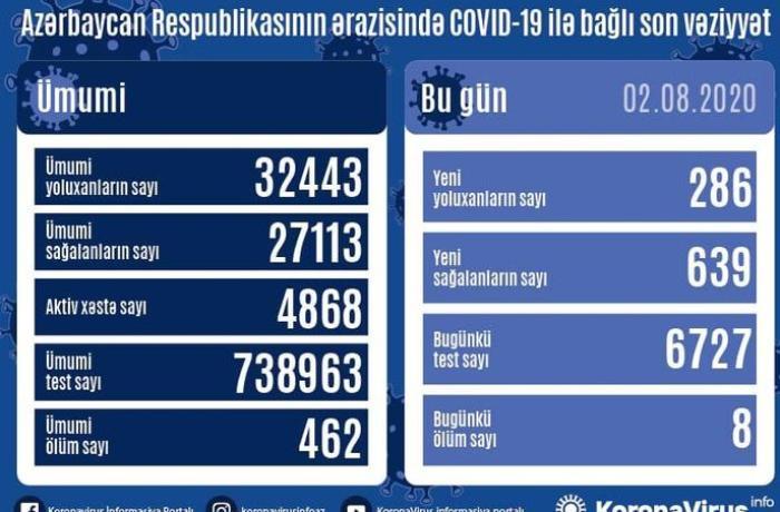 Azərbaycanda bu gün də 600-dən çox şəxs COVID-19-dan sağaldı - RƏQƏMLƏR