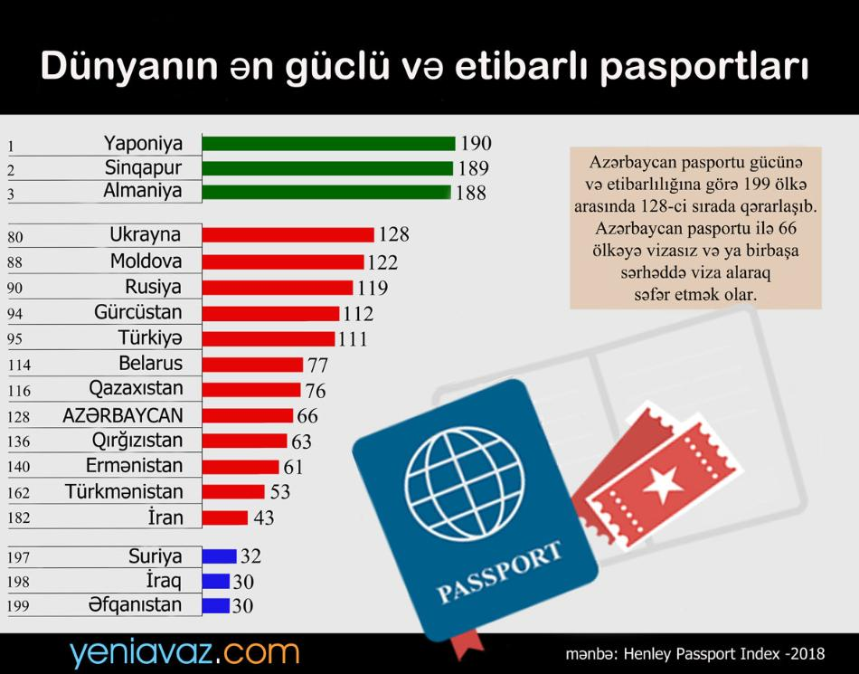 Dünyanın ən güclü və etibarlı pasportları - İNFOQRAFİKA