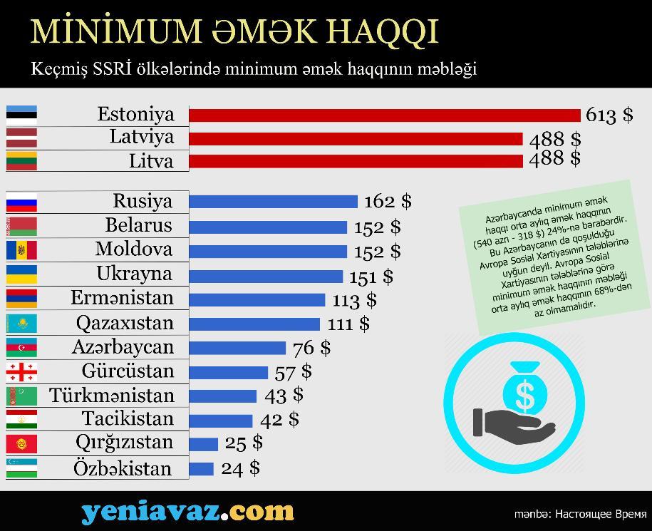 Keçmiş SSRİ ölkələrində minimum əmək haqqı - İNFOQRAFİKA