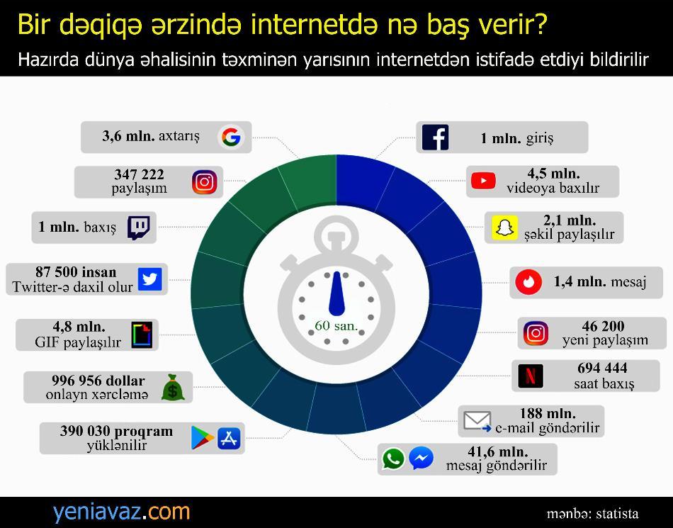 Bir dəqiqə ərzində internetdə nə baş verir? - İNFOQRAFİKA