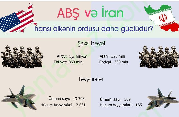 ABŞ və İran ordusu - Kimin nə qədər silahı var? - İNFOQRAFİKA